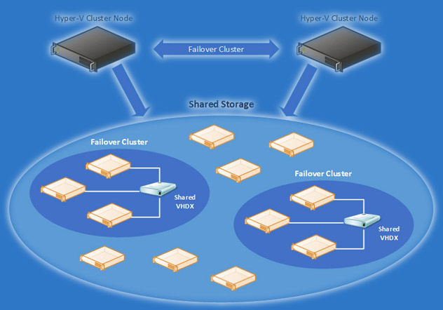 hyper-v-failover-clustering
